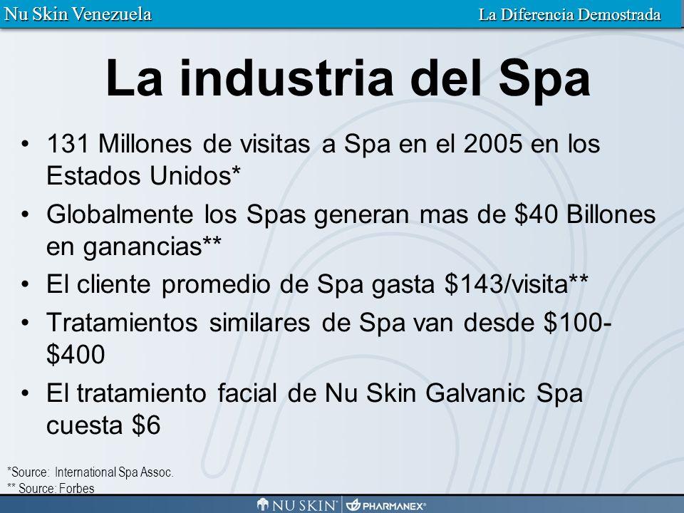 Nu Skin Venezuela La Diferencia Demostrada