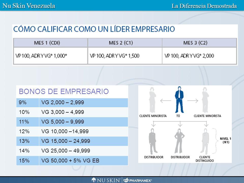 BONOS DE EMPRESARIO Nu Skin Venezuela La Diferencia Demostrada 9%
