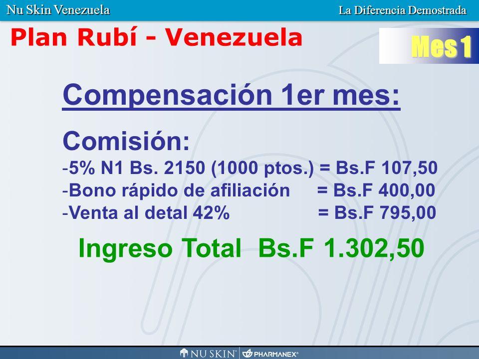 Compensación 1er mes: Mes 1 Comisión: Ingreso Total Bs.F 1.302,50