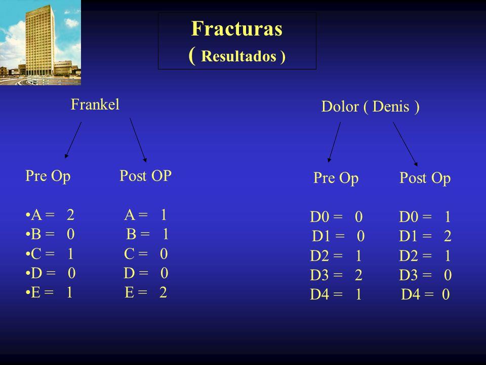 Fracturas ( Resultados )