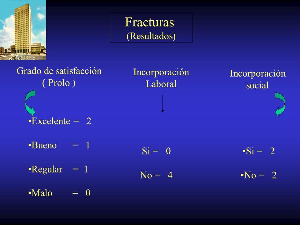 Fracturas (Resultados) Grado de satisfacción ( Prolo ) Incorporación