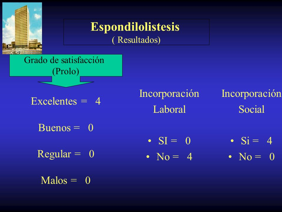 Excelentes = 4 Buenos = 0 Regular = 0 Malos = 0
