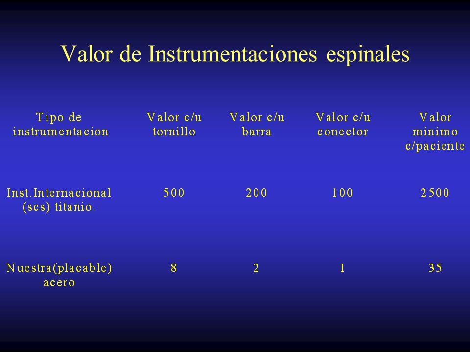 Valor de Instrumentaciones espinales