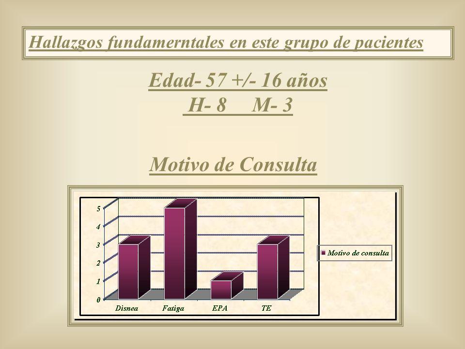 Edad- 57 +/- 16 años H- 8 M- 3 Motivo de Consulta