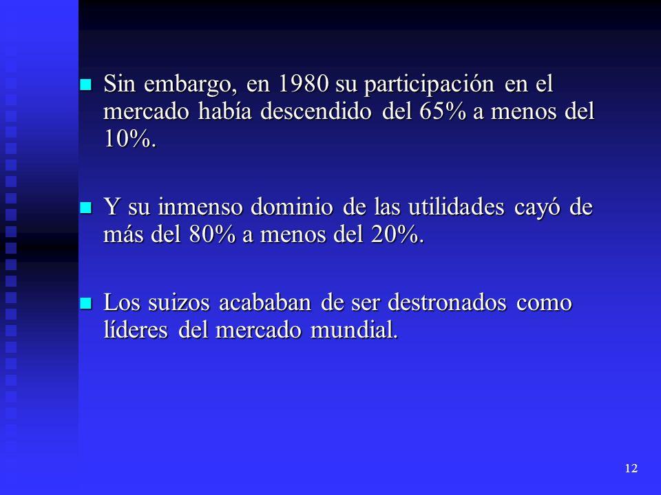 Sin embargo, en 1980 su participación en el mercado había descendido del 65% a menos del 10%.