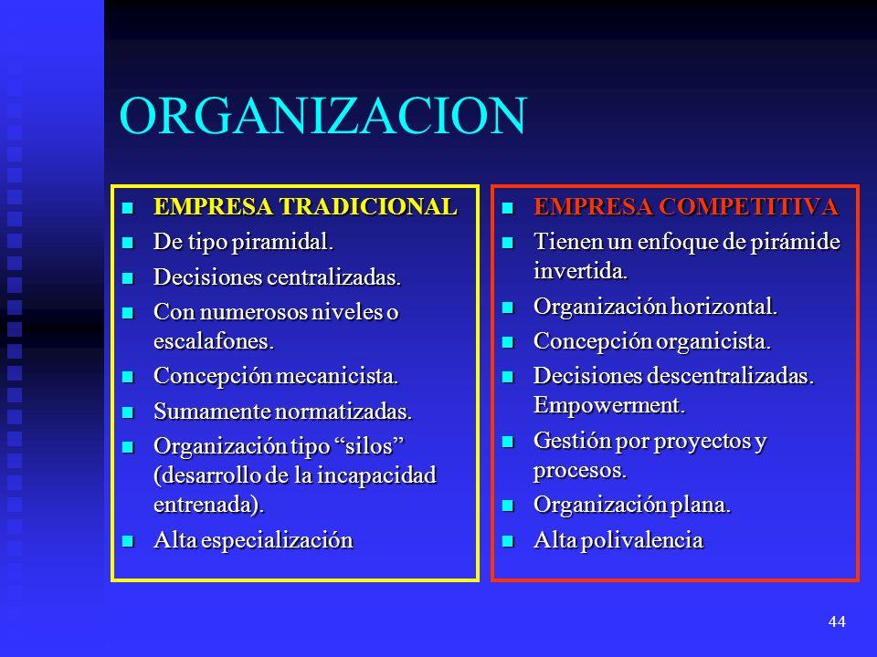 ORGANIZACION EMPRESA TRADICIONAL De tipo piramidal.