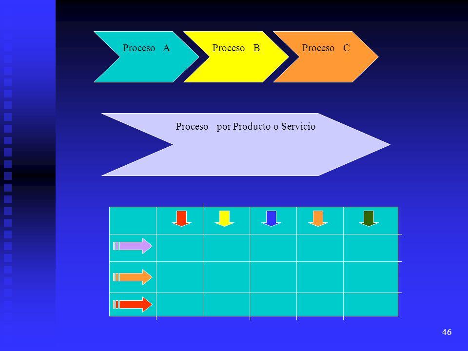 Proceso por Producto o Servicio