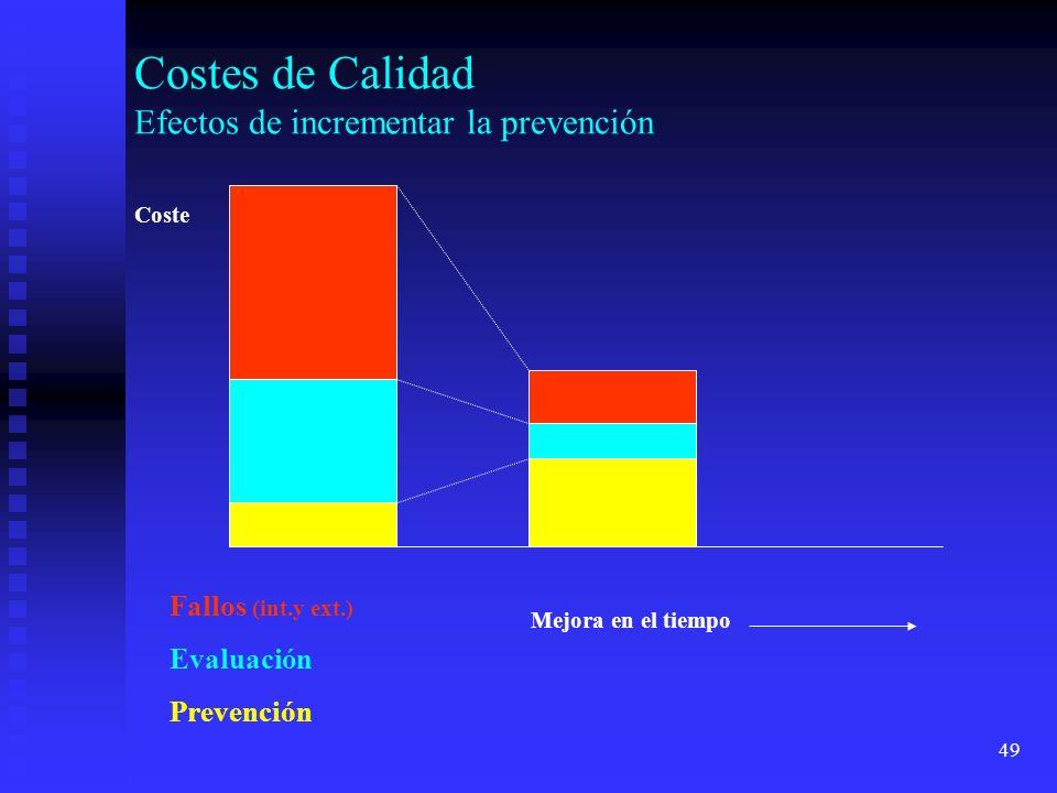 Costes de Calidad Efectos de incrementar la prevención