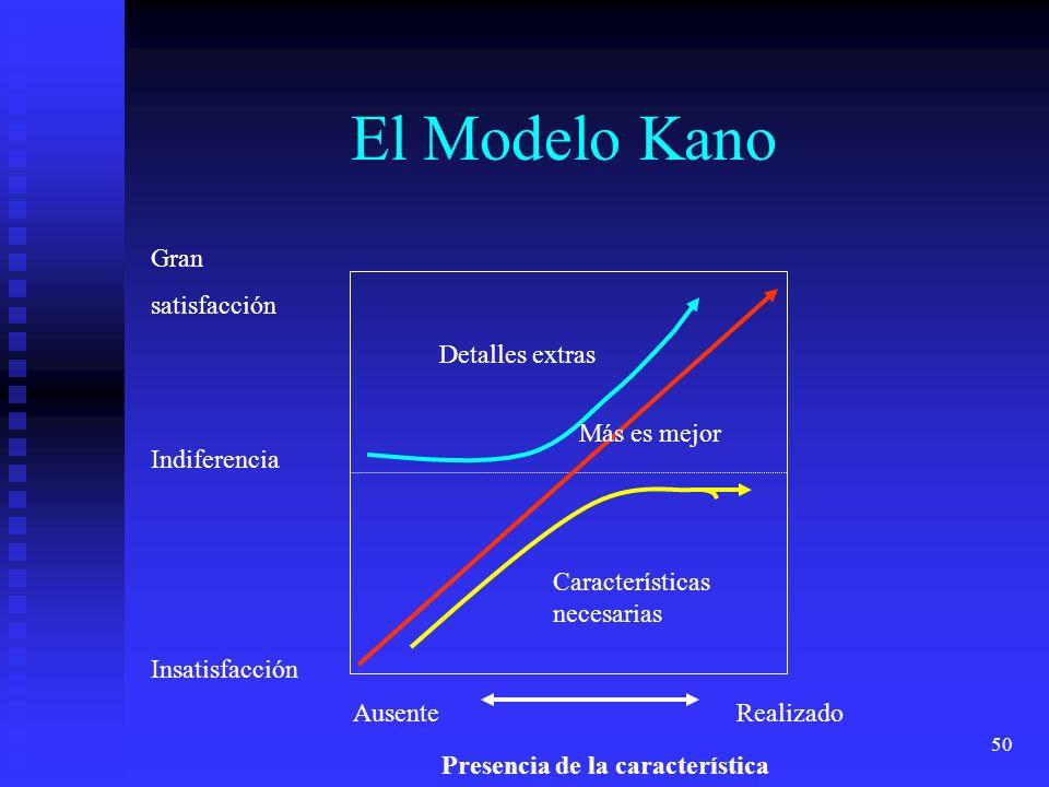 El Modelo Kano Gran satisfacción Detalles extras Más es mejor