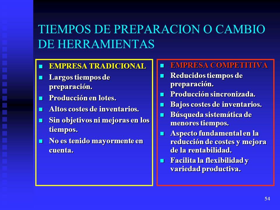 TIEMPOS DE PREPARACION O CAMBIO DE HERRAMIENTAS