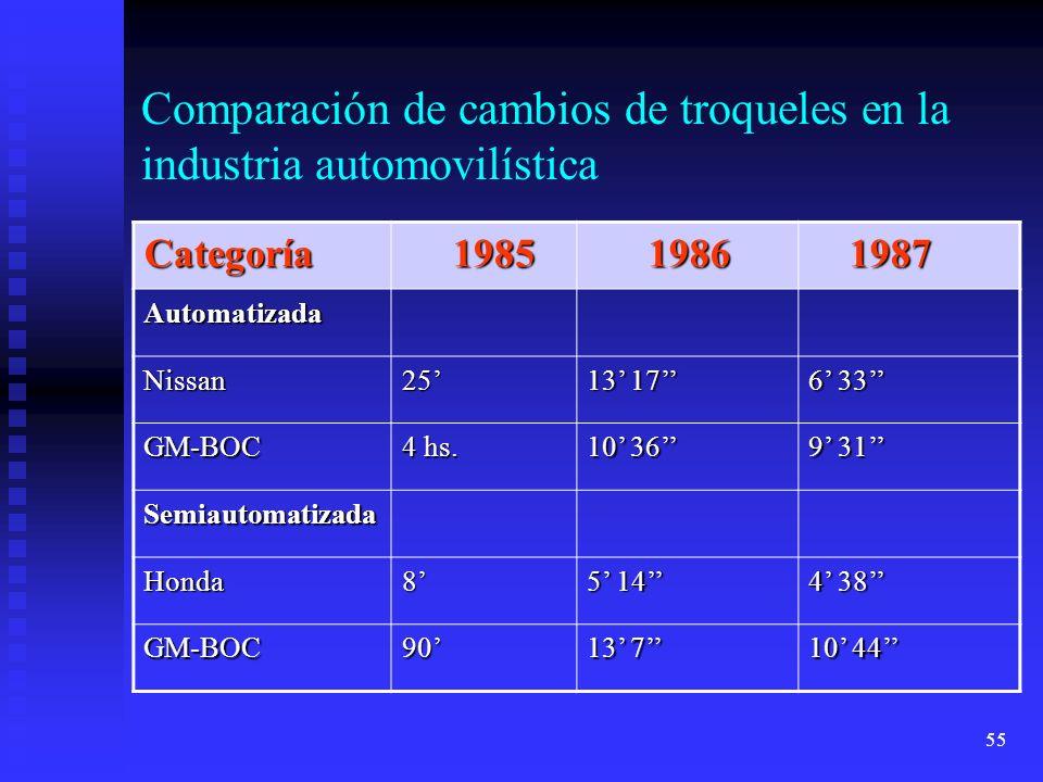 Comparación de cambios de troqueles en la industria automovilística
