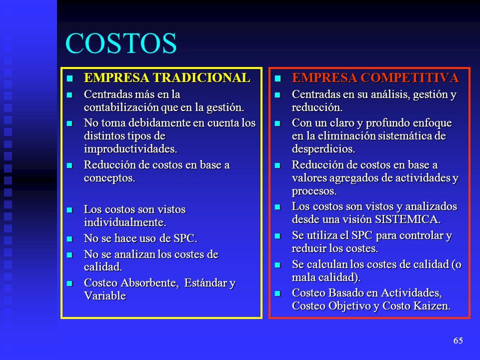 COSTOS EMPRESA TRADICIONAL EMPRESA COMPETITIVA