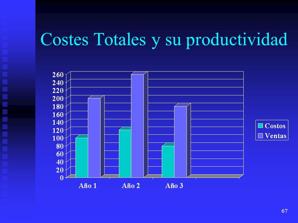 Costes Totales y su productividad