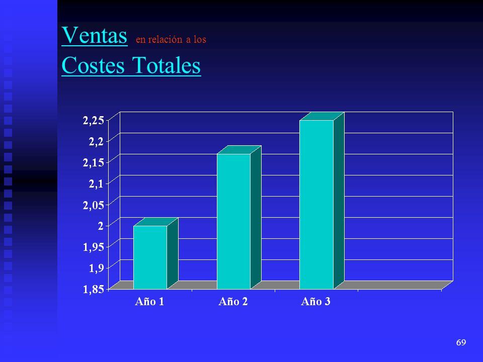 Ventas en relación a los Costes Totales