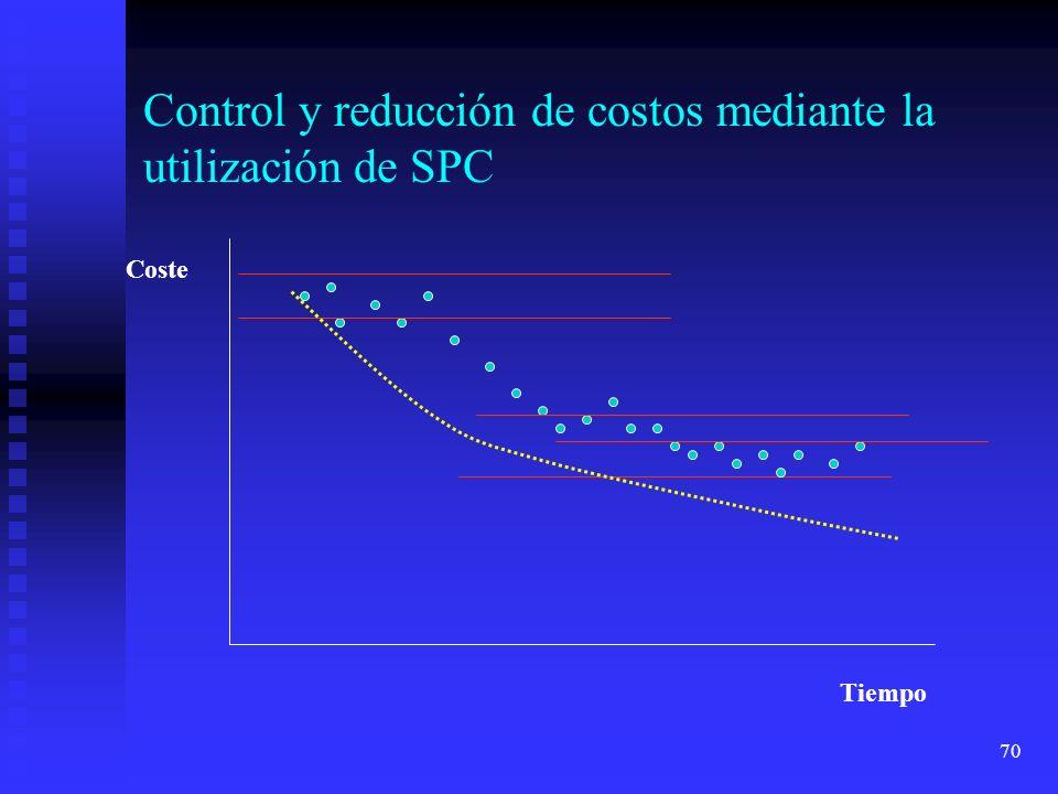 Control y reducción de costos mediante la utilización de SPC
