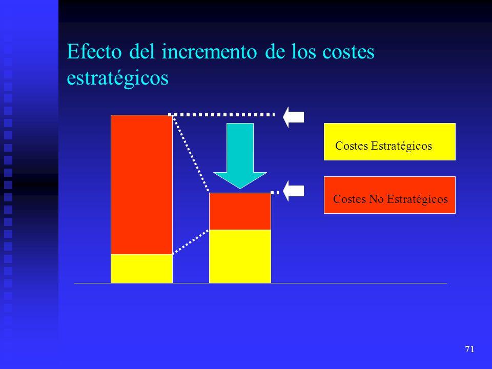Efecto del incremento de los costes estratégicos