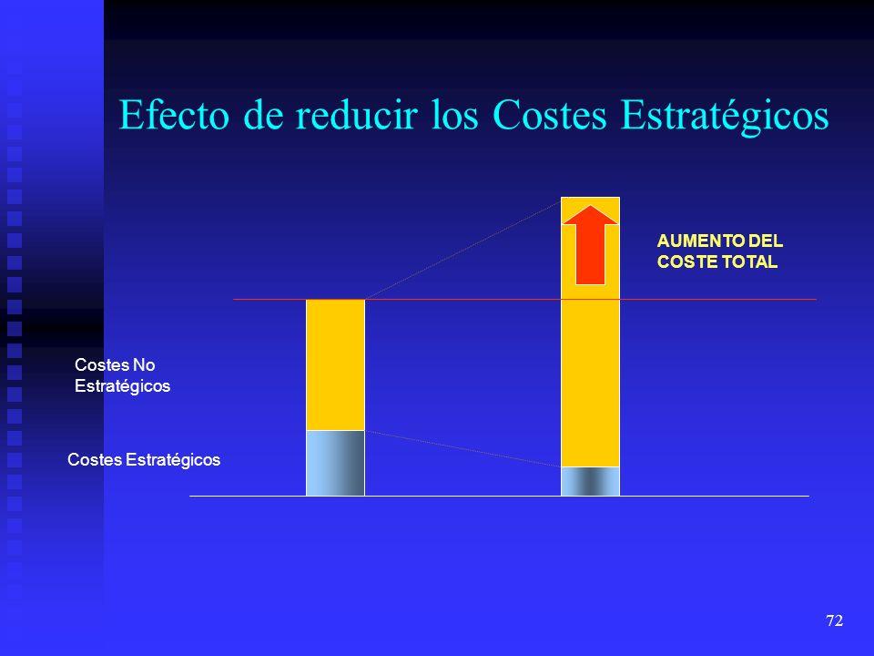 Efecto de reducir los Costes Estratégicos