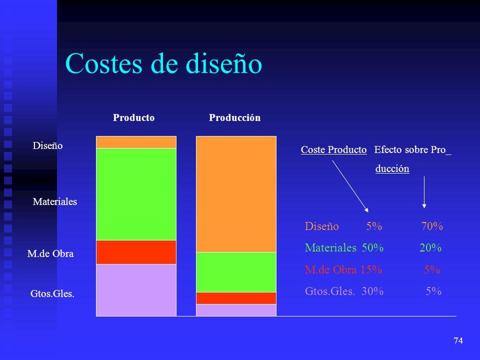 Costes de diseño Diseño 5% 70% Materiales 50% 20% M.de Obra 15% 5%