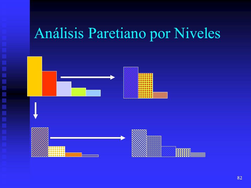 Análisis Paretiano por Niveles