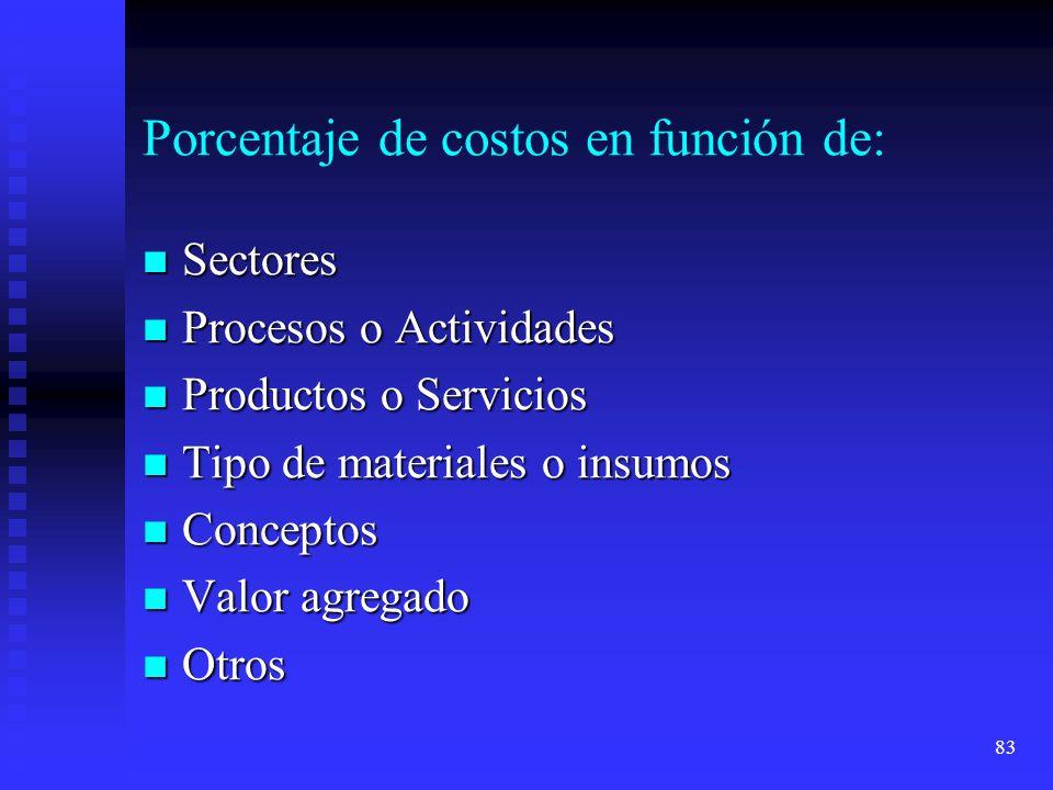 Porcentaje de costos en función de: