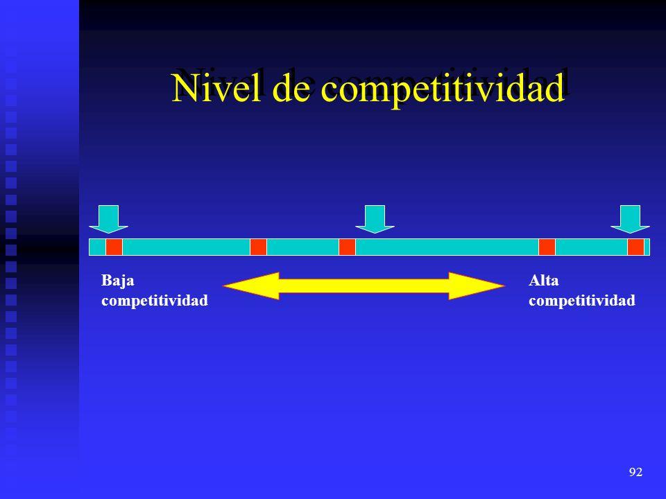 Nivel de competitividad