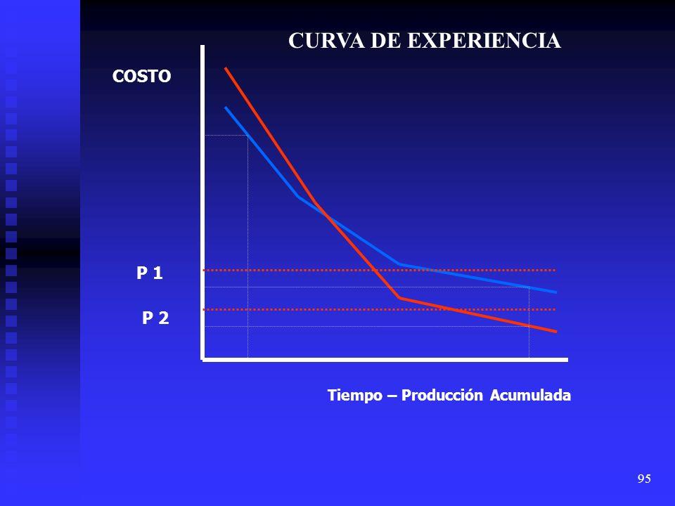 CURVA DE EXPERIENCIA COSTO P 1 P 2 Tiempo – Producción Acumulada