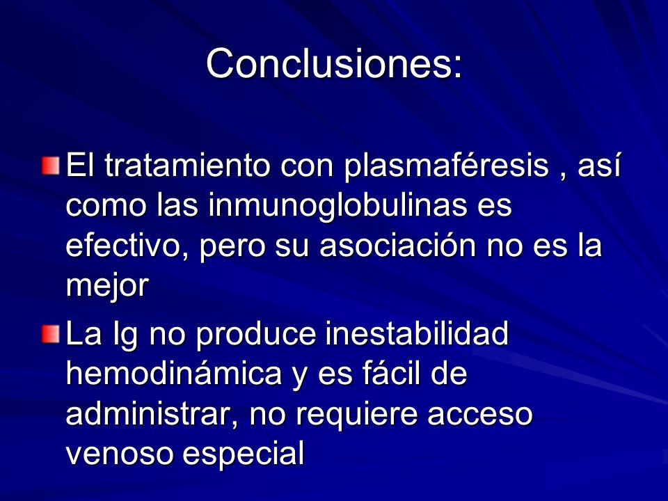 Conclusiones:El tratamiento con plasmaféresis , así como las inmunoglobulinas es efectivo, pero su asociación no es la mejor.
