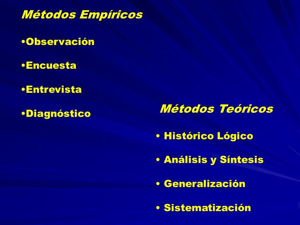 Métodos Empíricos Métodos Teóricos Observación Encuesta Entrevista