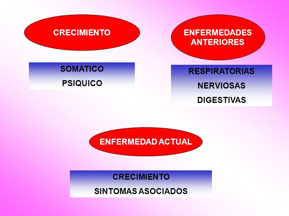 CRECIMIENTO ENFERMEDADES. ANTERIORES. SOMATICO. PSIQUICO. RESPIRATORIAS. NERVIOSAS. DIGESTIVAS.
