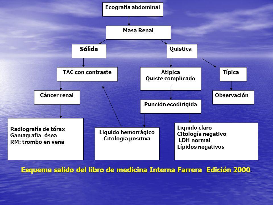 Esquema salido del libro de medicina Interna Farrera Edición 2000.