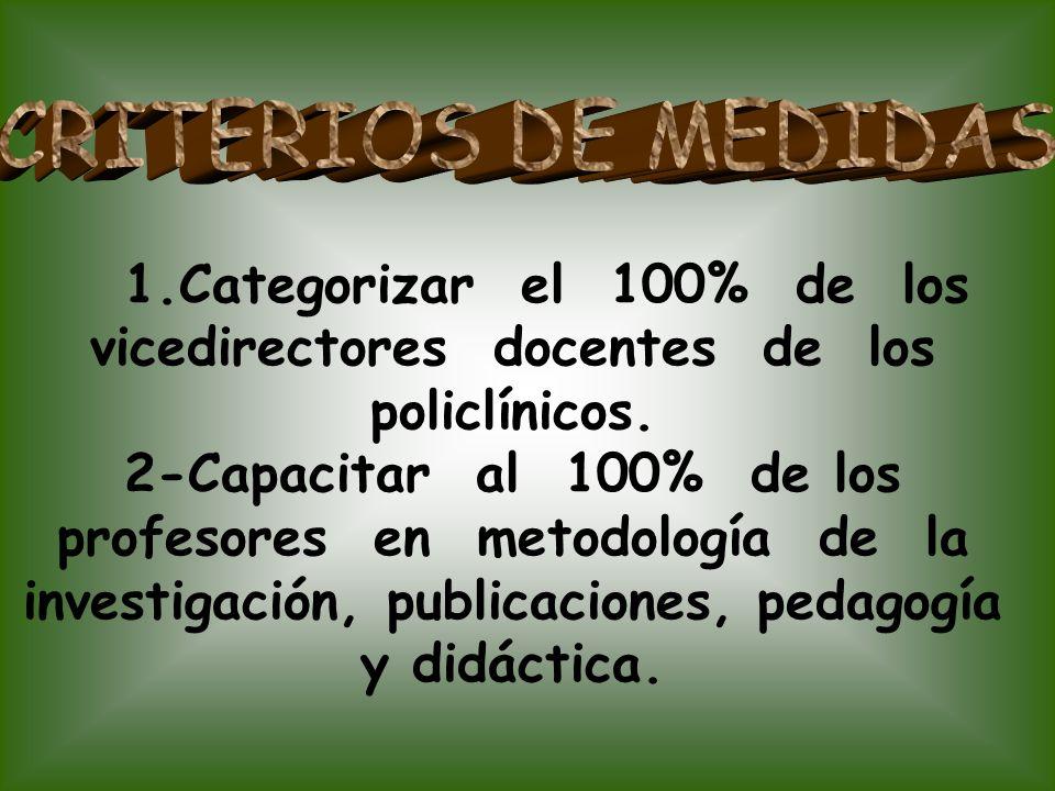 CRITERIOS DE MEDIDAS 1.Categorizar el 100% de los vicedirectores docentes de los policlínicos.