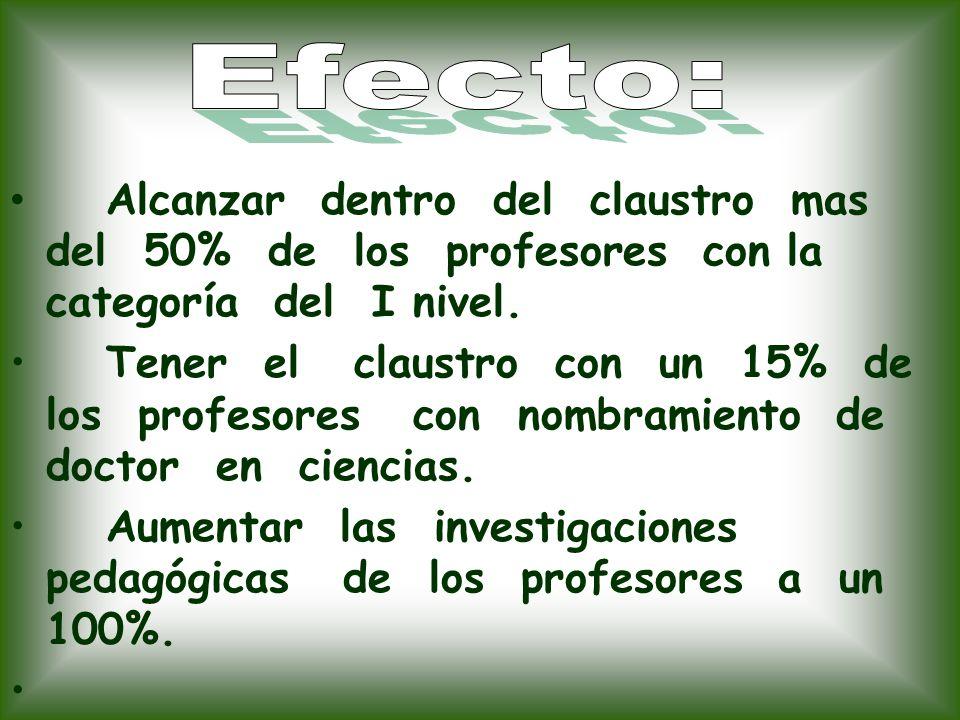Efecto: Alcanzar dentro del claustro mas del 50% de los profesores con la categoría del I nivel.