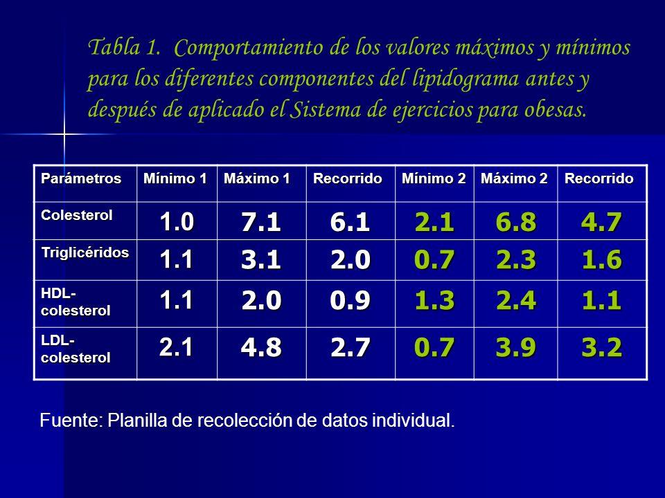 Tabla 1. Comportamiento de los valores máximos y mínimos para los diferentes componentes del lipidograma antes y después de aplicado el Sistema de ejercicios para obesas.