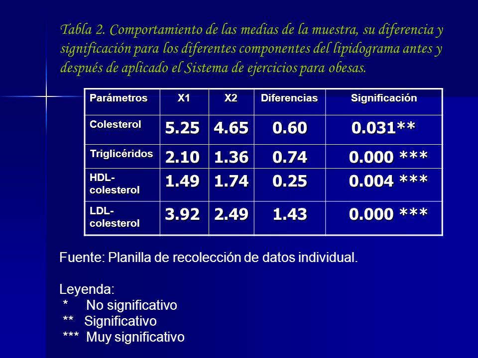 Tabla 2. Comportamiento de las medias de la muestra, su diferencia y significación para los diferentes componentes del lipidograma antes y después de aplicado el Sistema de ejercicios para obesas.