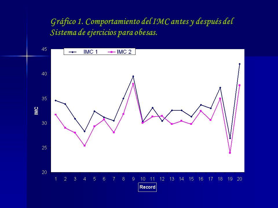 Gráfico 1. Comportamiento del IMC antes y después del
