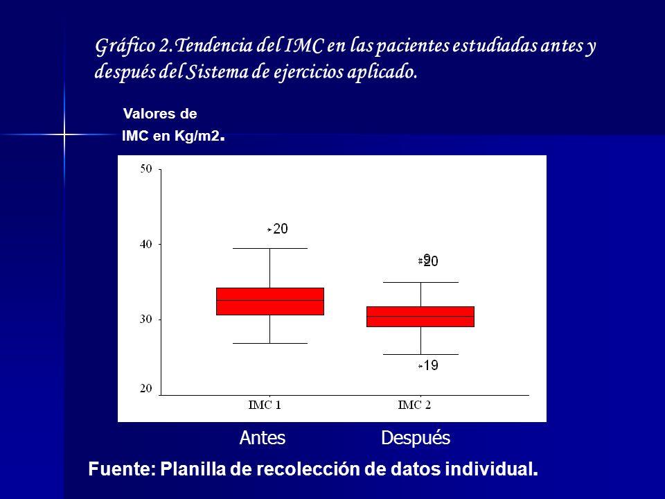 Gráfico 2.Tendencia del IMC en las pacientes estudiadas antes y después del Sistema de ejercicios aplicado.