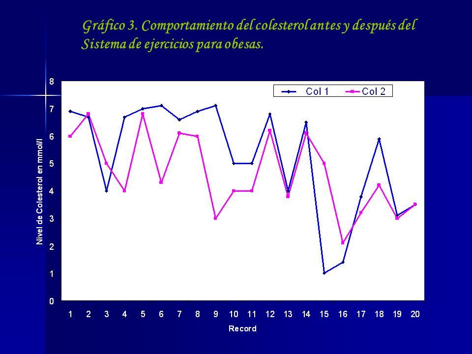 Gráfico 3. Comportamiento del colesterol antes y después del