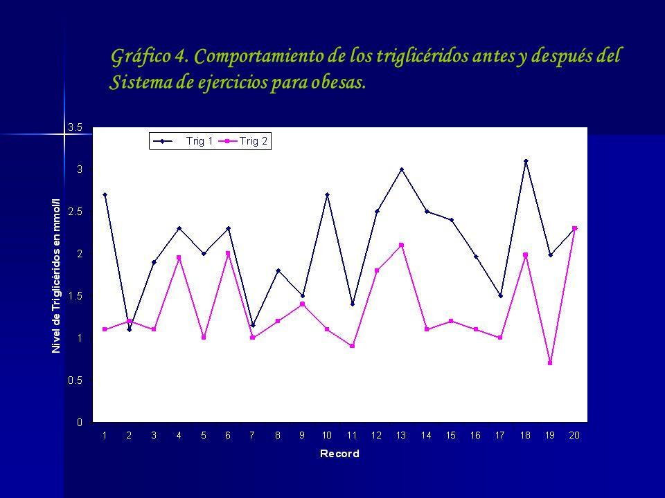 Gráfico 4.