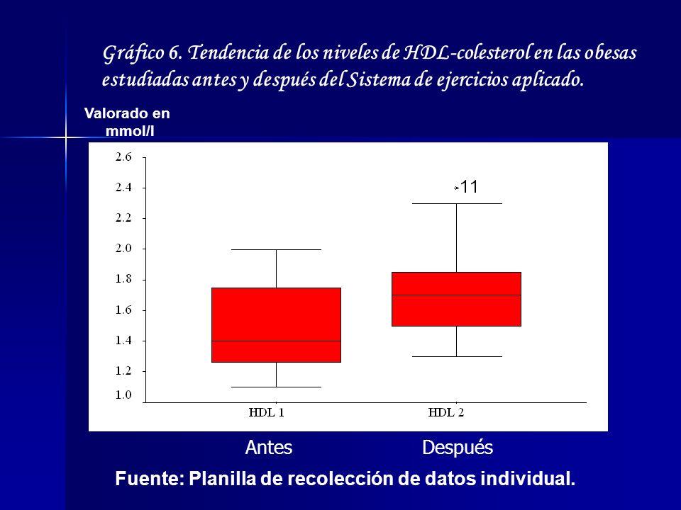Gráfico 6. Tendencia de los niveles de HDL-colesterol en las obesas estudiadas antes y después del Sistema de ejercicios aplicado.