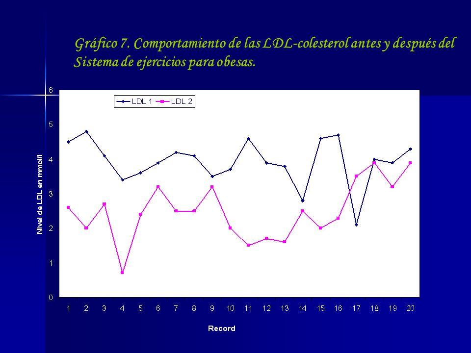 Gráfico 7.