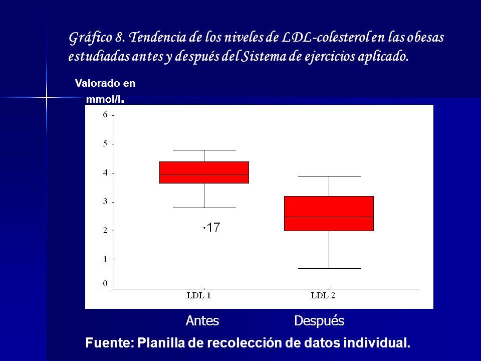 Gráfico 8. Tendencia de los niveles de LDL-colesterol en las obesas estudiadas antes y después del Sistema de ejercicios aplicado.