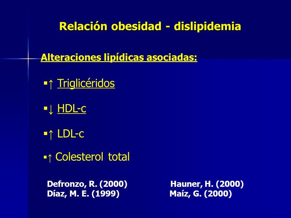 Relación obesidad - dislipidemia