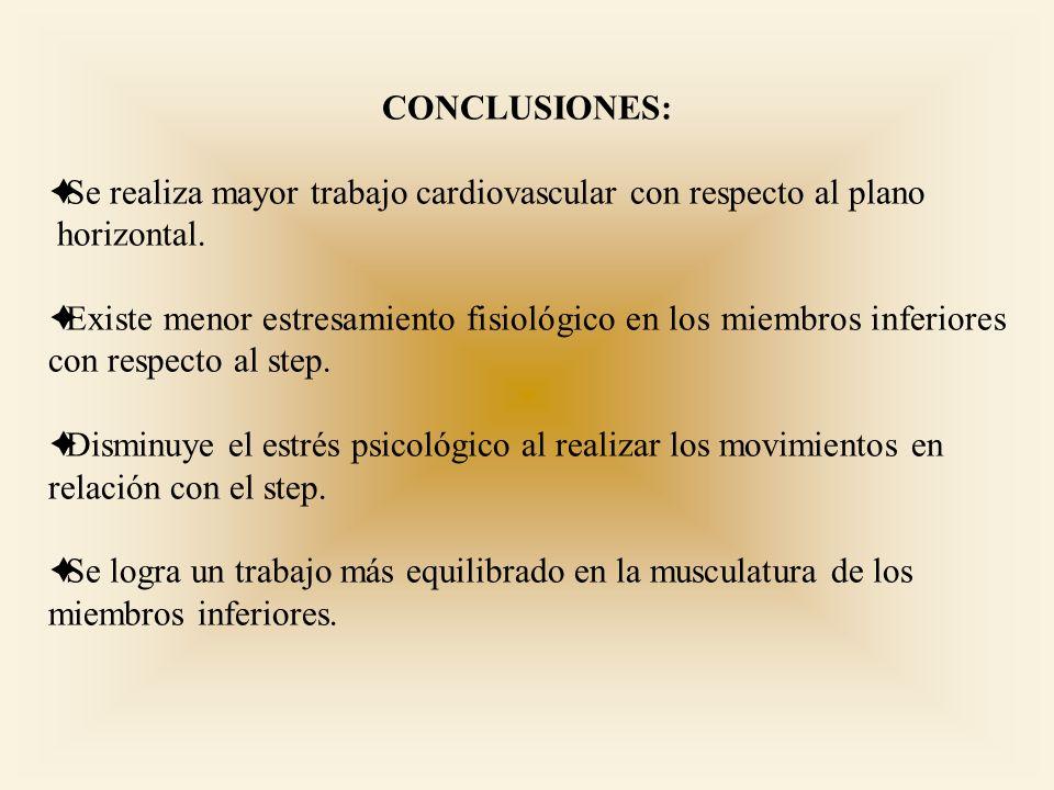 CONCLUSIONES:Se realiza mayor trabajo cardiovascular con respecto al plano. horizontal.