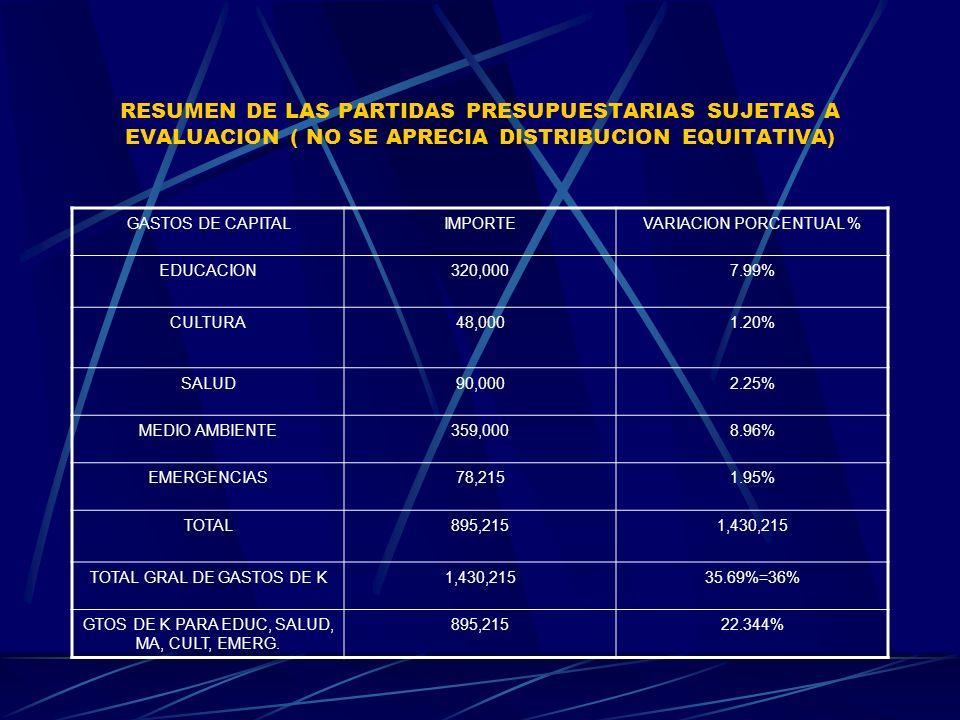 RESUMEN DE LAS PARTIDAS PRESUPUESTARIAS SUJETAS A EVALUACION ( NO SE APRECIA DISTRIBUCION EQUITATIVA)