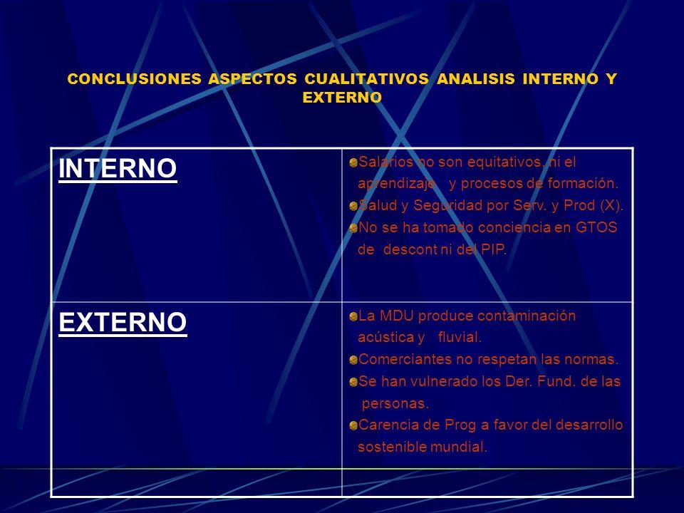 CONCLUSIONES ASPECTOS CUALITATIVOS ANALISIS INTERNO Y EXTERNO