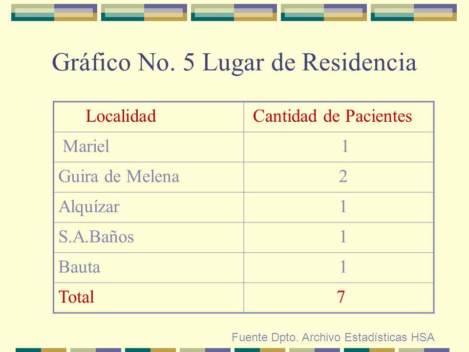 Gráfico No. 5 Lugar de Residencia