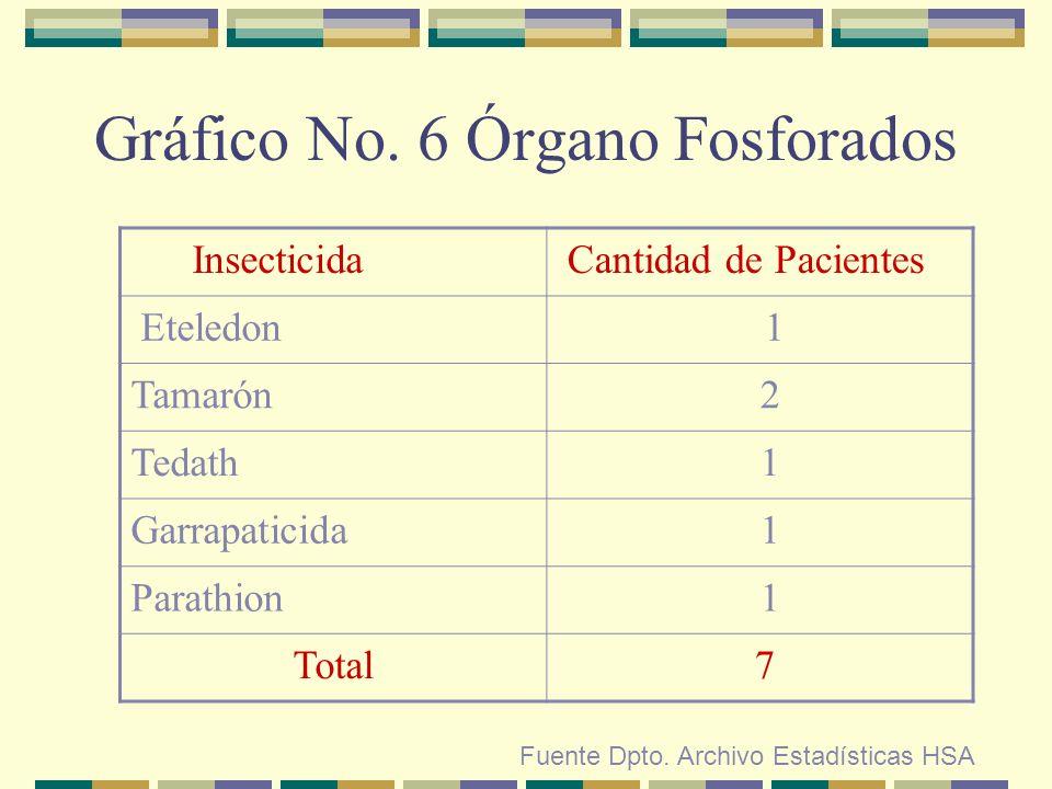 Gráfico No. 6 Órgano Fosforados