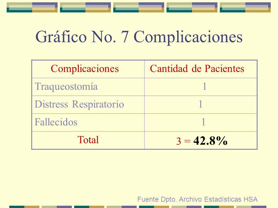 Gráfico No. 7 Complicaciones