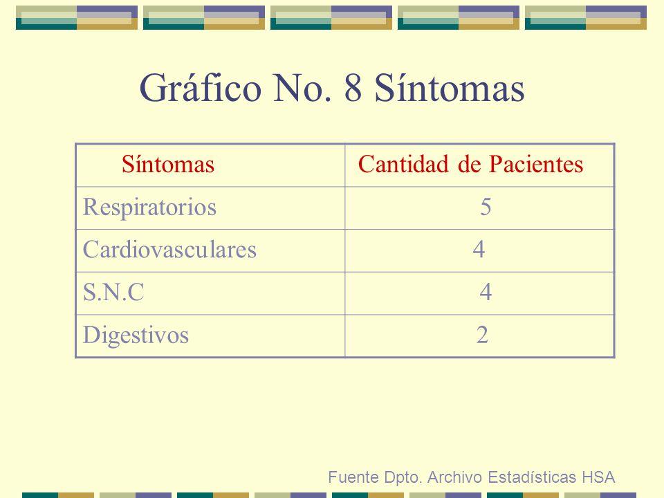 Gráfico No. 8 Síntomas Síntomas Cantidad de Pacientes Respiratorios 5