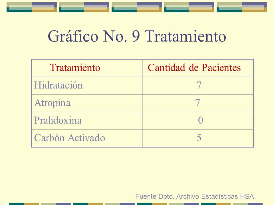 Gráfico No. 9 Tratamiento
